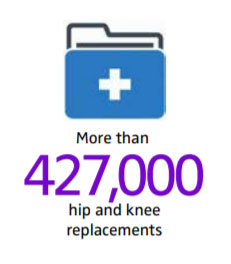 427,000 hip and knee replacements